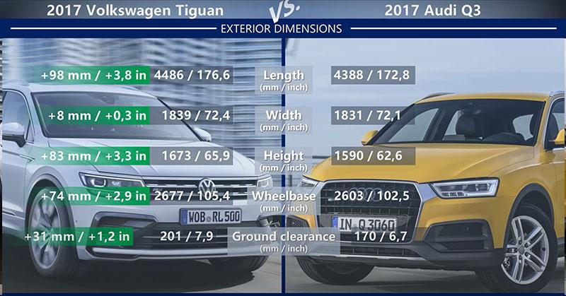 So sánh Volkswagen Tiguan vs Audi Q3 đâu mới là lựa chọn ...